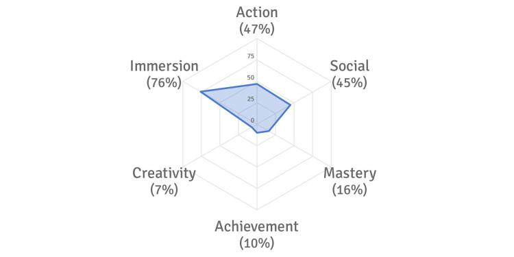 How to Discover Your Gaming Motivation Profile Chart
